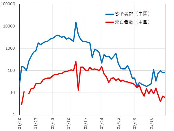 新型コロナウイルスの感染者数と死亡者数(中国)