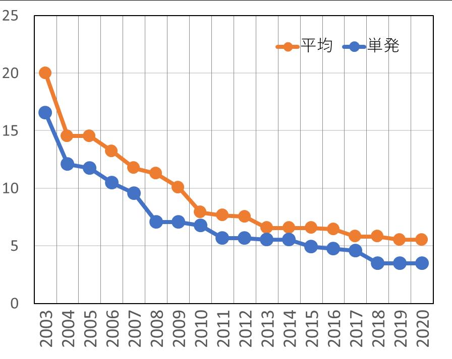 ルービックキューブの世界記録の変遷